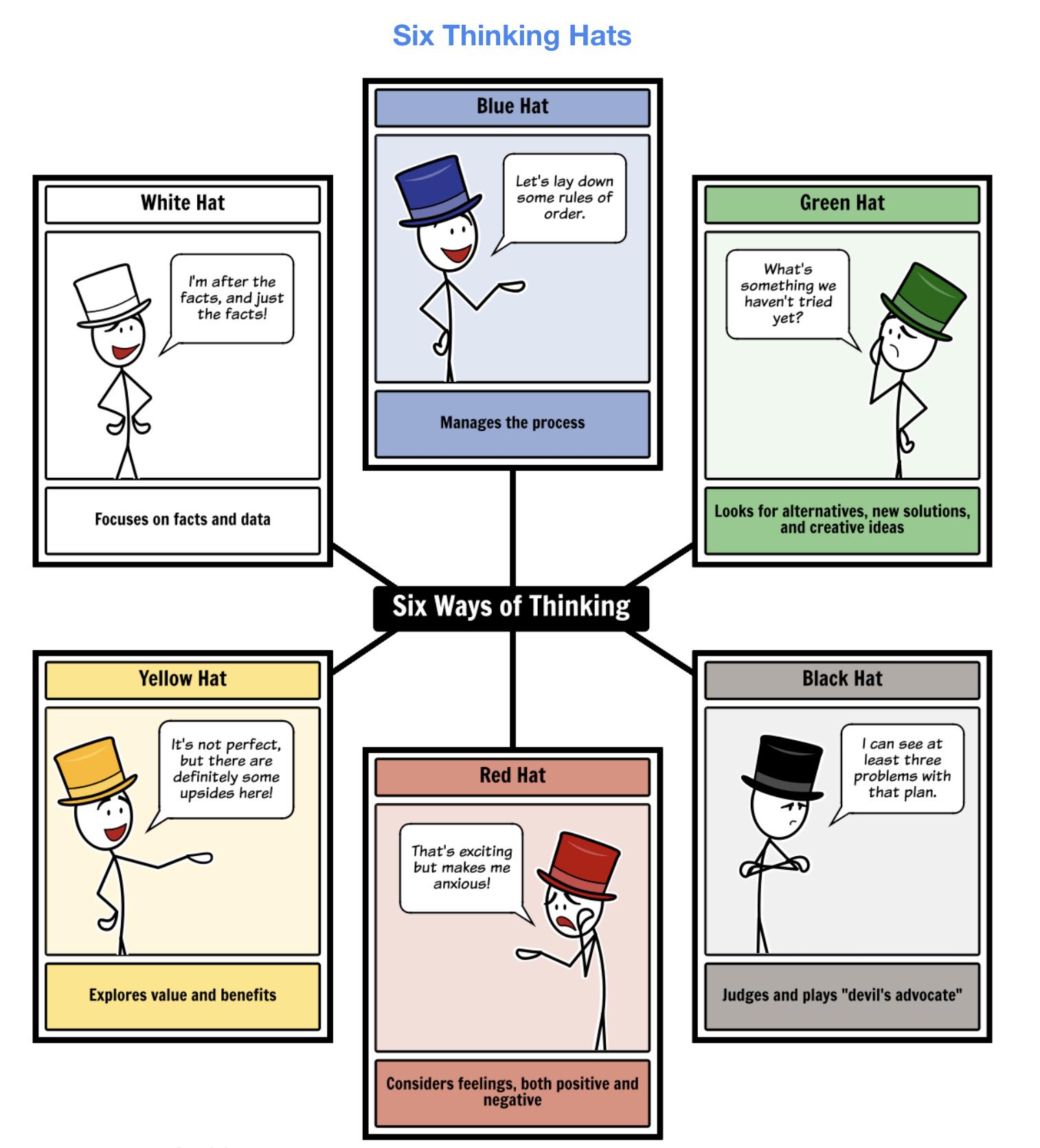 Six Thinking Hats book summary